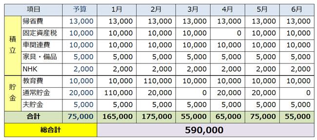 2015年の貯金表・前半