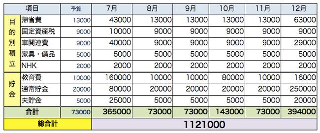 2015年貯金額