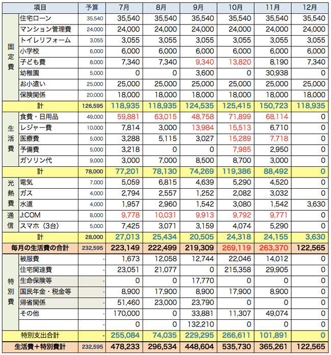 2015年家計簿後半