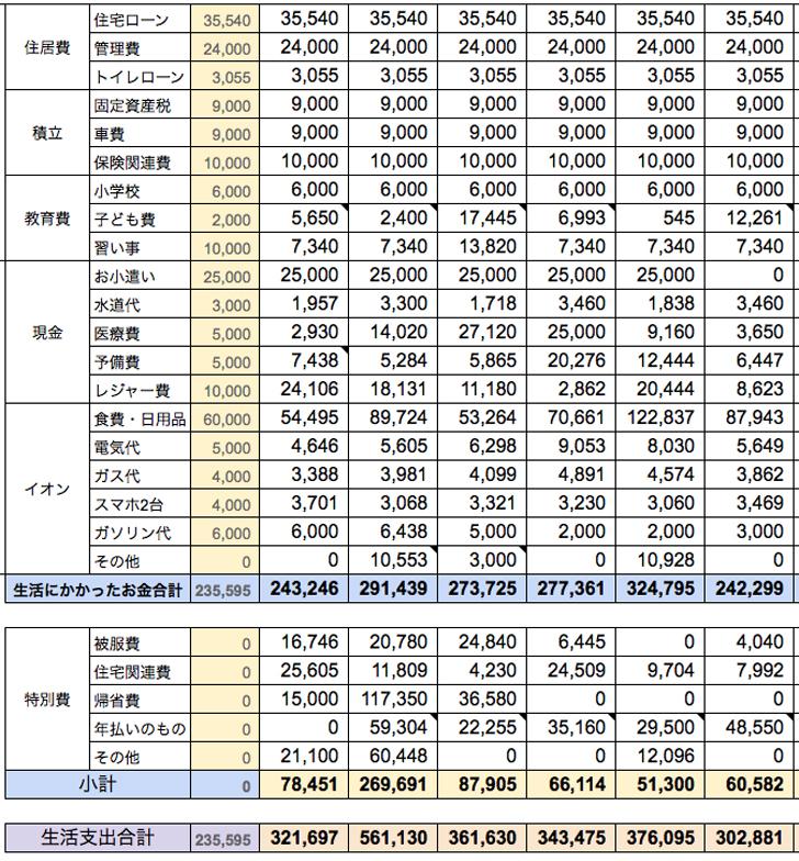 2016年家計簿