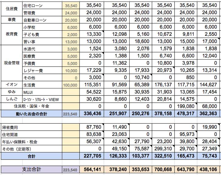 2017年家計簿前半