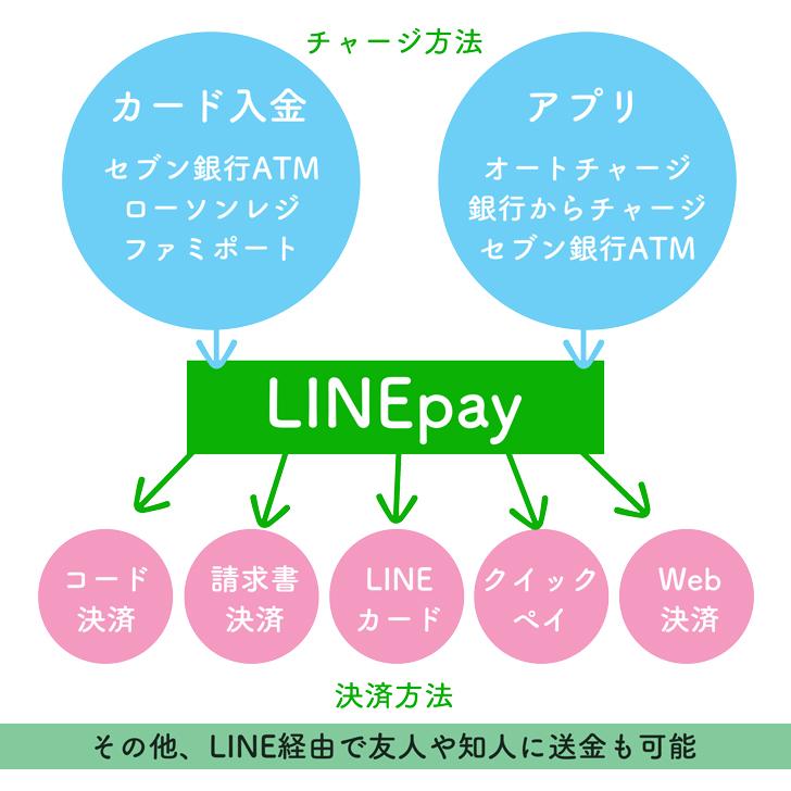 LINEpayの仕組み