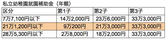 補助金の表