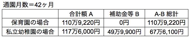 次女の保育料比較表