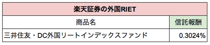 楽天証券の外国RIET