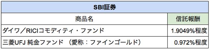 SBI証券のコモディティ