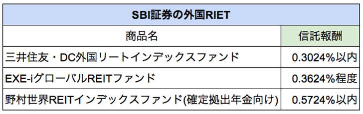 SBI証券の外国RIET