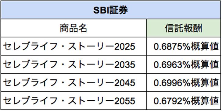 SBI証券のターゲットイヤー